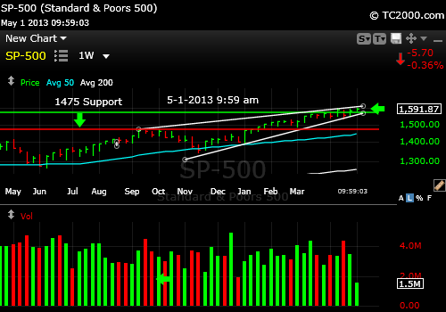 sp500-index-market-timing-chart-2013-05-01-959am