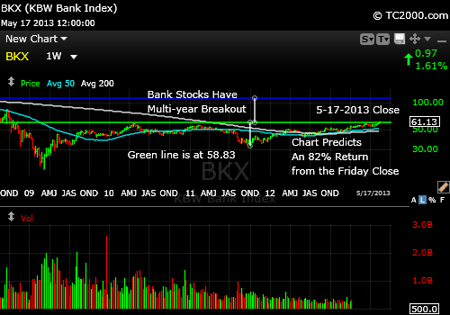 bkx-banking-stocks-market-timing-2013-05-17-close