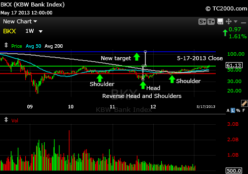 bkx-banking-stocks-market-timing-reverse-head-and-shoulders-2013-05-17-close