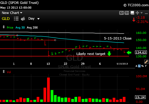 gld-gold-etf-market-timing-chart-2013-05-15-close