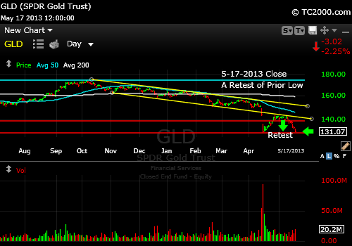 gld-gold-etf-market-timing-chart-blow-off-bottom-2013-05-17-close