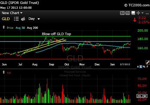gld-gold-etf-market-timing-chart-blow-off-top-2011-08-23