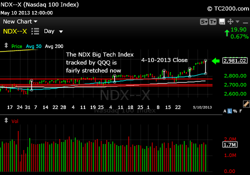 ndx-qqq-market-timing-chart-2013-05-10-close