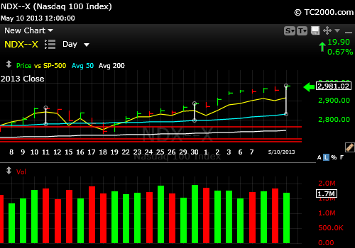 ndx-qqq-vs-sp500-index-market-timing-chart-2013-05-10-close-recent