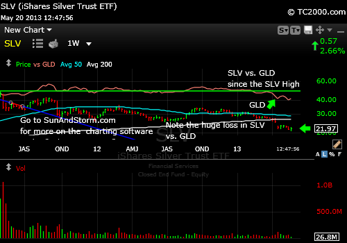slv-market-timing-chart-2012-05-20-1248pm