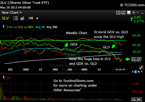 slv-market-timing-chart-vs-gld-vs-gdx-since-slv-high--2013-05-20-close