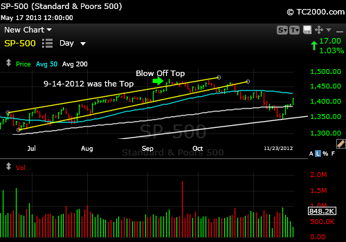 sp500-index-market-timing-chart-blow-off-top-2012-09-14