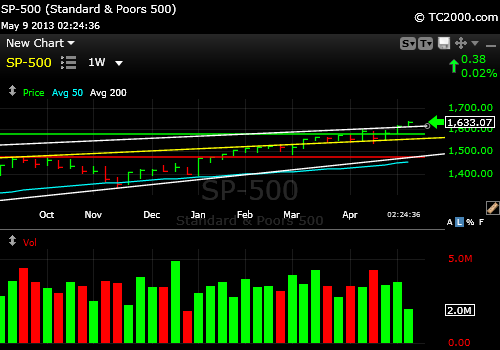 sp500-index-market-timing-chart-weekly-2013-05-09-225pm