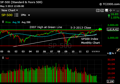 sp500-index-market-timing-monthly-chart-2013-05-03-close