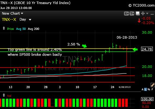 10-year-treasury-note-tnx-market-timing-chart-2013-06-28-close