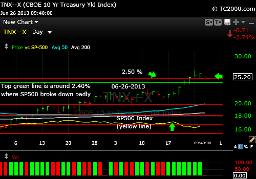 10-year-treasury-note-tnx-market-timing-chart-vs-sp500-index-2013-06-941am