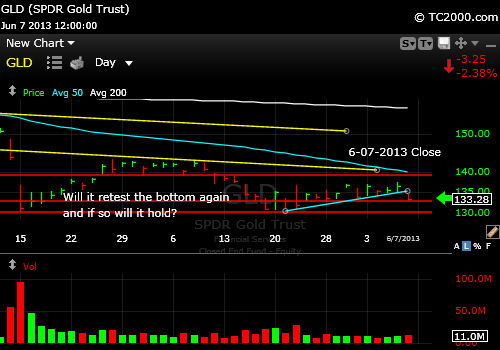 gld-gold-etf-market-timing-chart-2013-06-07-close