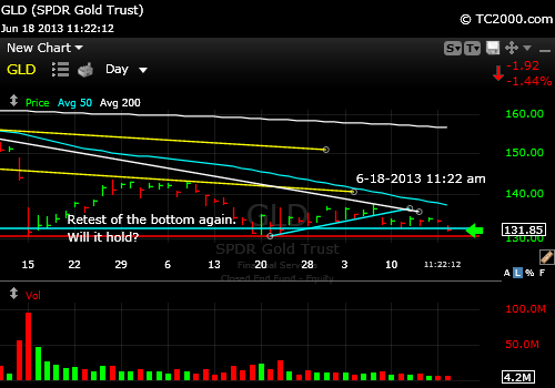gld-gold-etf-market-timing-chart-2013-06-18-1122am