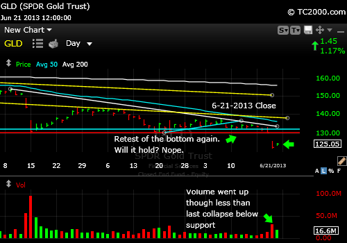 gld-gold-etf-market-timing-chart-2013-06-21-close