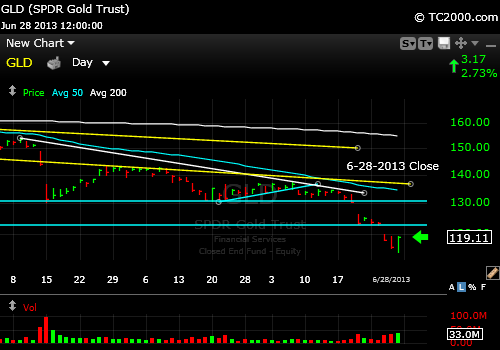 gld-gold-etf-market-timing-chart-2013-06-28-close