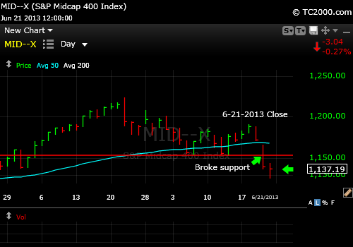 mid-cap-stock-market-timing-2013-06-21-close
