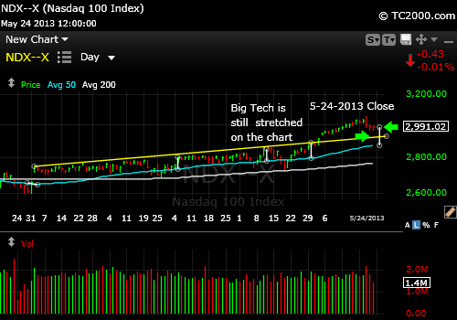 ndx-qqq-market-timing-chart-2013-05-24-close