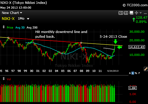 nikkei-index-market-timing-monthly-chart-2013-05-24-close