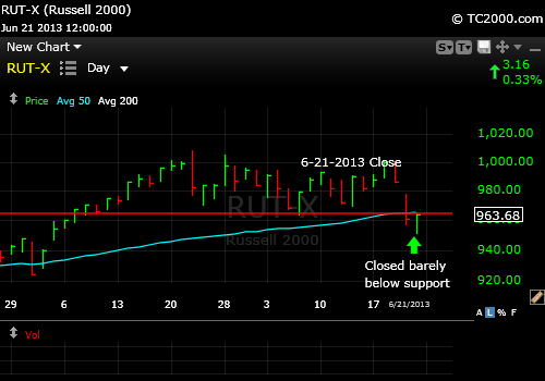 russell-2000-small-cap-stock-market-timing-2013-06-21-close