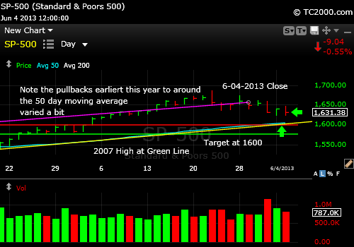 sp500-index-market-timing-chart-2013-06-04-close