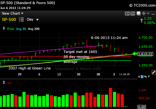 sp500-index-market-timing-chart-2013-06-06-1124am