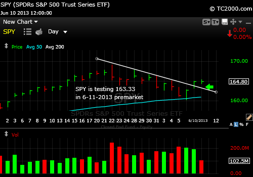 sp500-index-market-timing-chart-2013-06-11-premarket-920am