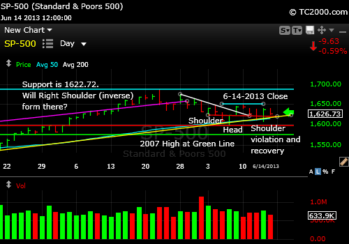 sp500-index-market-timing-chart-2013-06-14-close