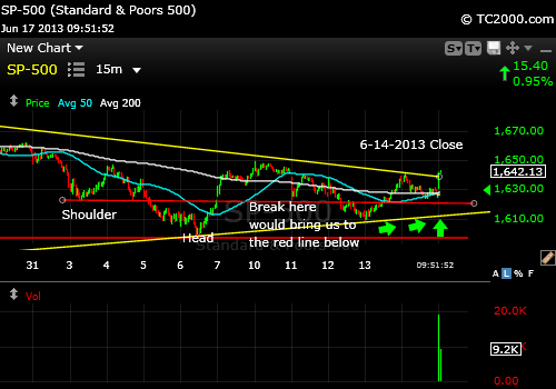 sp500-index-market-timing-chart-2013-06-17-15-min-952am
