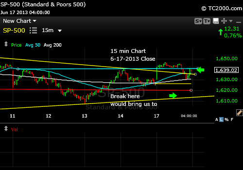 sp500-index-market-timing-chart-2013-06-17-15-min-close