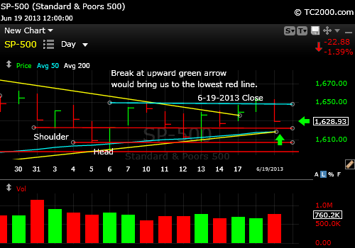 sp500-index-market-timing-chart-2013-06-19-close