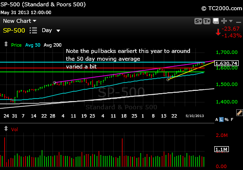 sp500-index-market-timing-chart-2013-pullbacks-to-50-day-moving-average