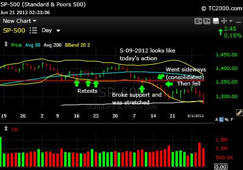 sp500-index-market-timing-chart-from-5-09-2012-2013-pub-06-21-233pm