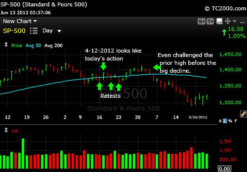 sp500-market-tming-chart-2012-04-12-pub-2013-06-13