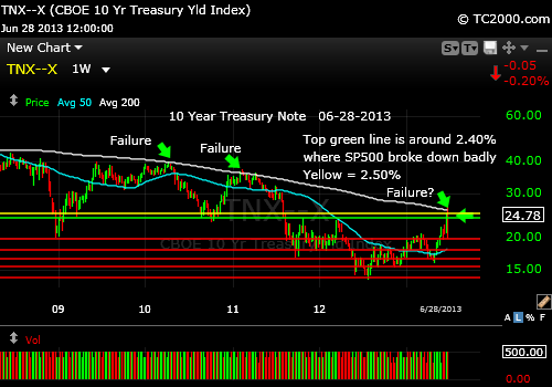 10-year-treasury-note-tnx-market-timing-chart-2013-06-28-close-weekly