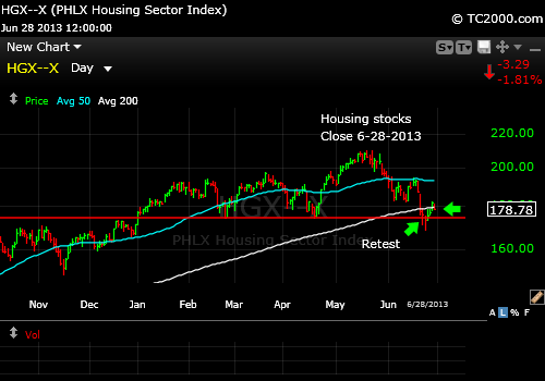 hgx-housing-index-market-timing-chart-2013-06-28-close