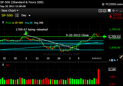 sp500-index-market-timing-chart-2013-09-20-close