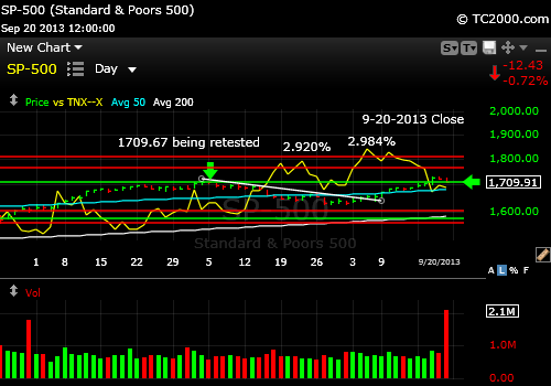 sp500-index-vs-10-year-treasury-note-tnx-market-timing-chart-2013-09-20-close