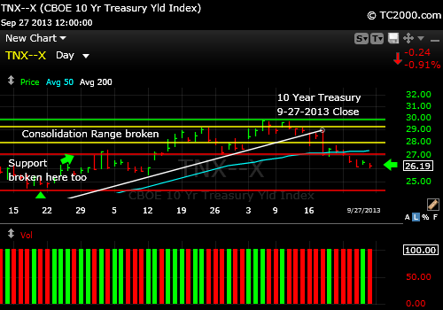 tnx-10-year-treasury-note-market-timing-chart-2013-09-27-close