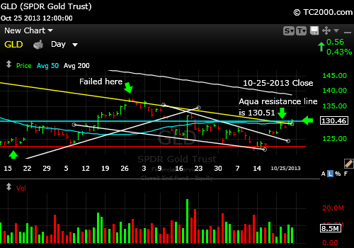 gld-gold-etf-market-timing-chart-2013-10-25-close