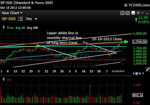 sp500-index-market-timing-chart-2013-10-18-close