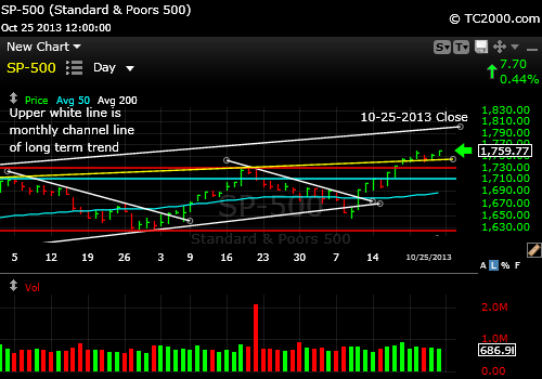 sp500-index-market-timing-chart-2013-10-25-close