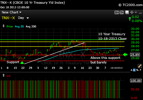 tnx-10-year-treasury-note-market-timing-chart-2013-10-18-close