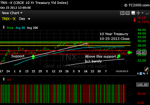 tnx-10-year-treasury-note-market-timing-chart-2013-10-25-close