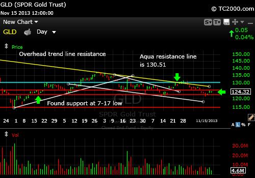 gld-gold-etf-market-timing-chart-2013-11-15-close