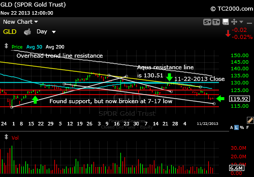 gld-gold-etf-market-timing-chart-2013-11-22-close