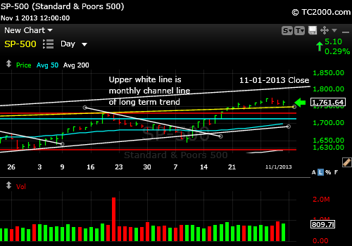 sp500-index-market-timing-chart-2013-11-01-close