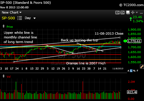 sp500-index-market-timing-chart-2013-11-08-close