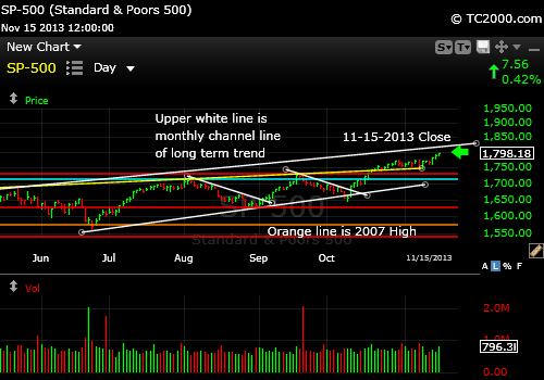 sp500-index-market-timing-chart-2013-11-15-close
