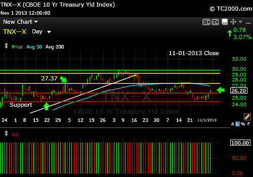 tnx-10-year-treasury-note-market-timing-chart-2013-11-01-close