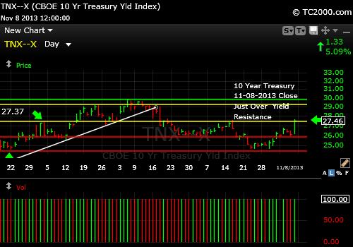 tnx-10-year-treasury-note-market-timing-chart-2013-11-08-close
